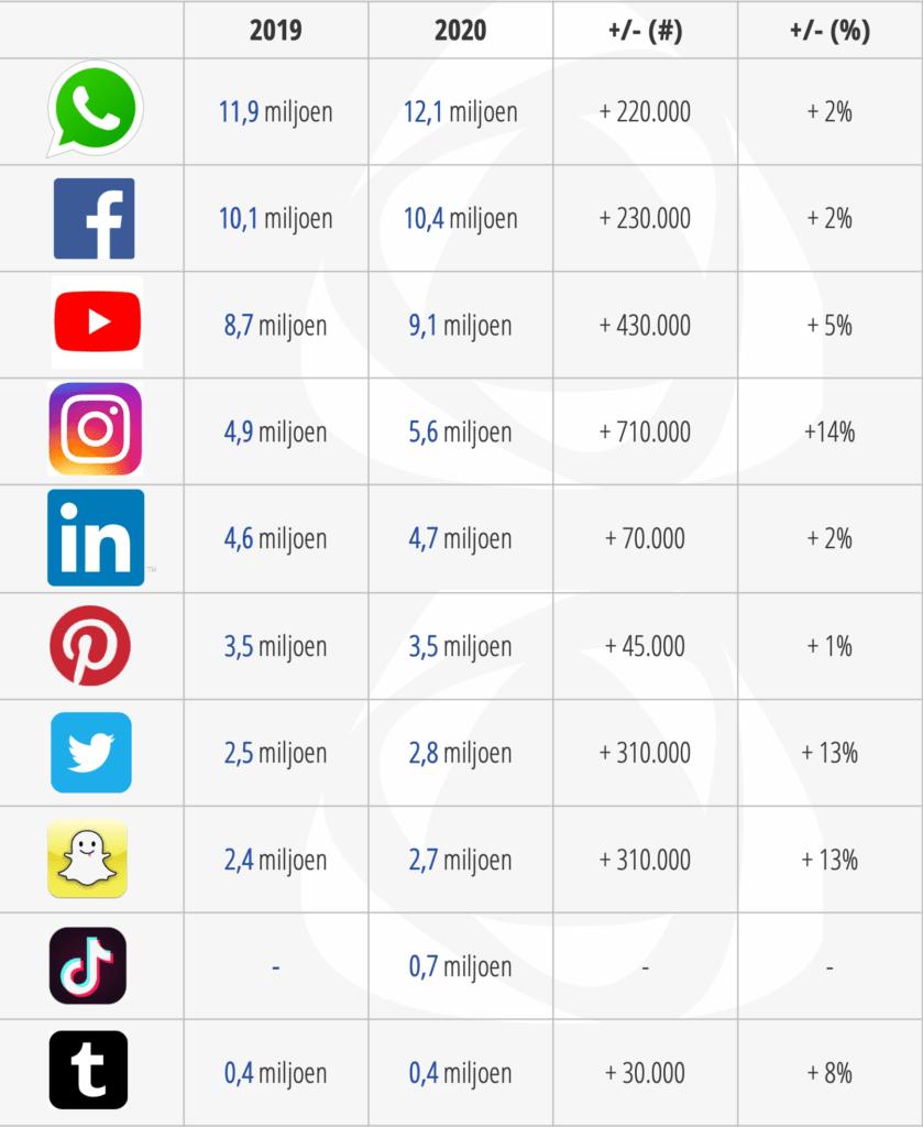 Meest populaire social media
