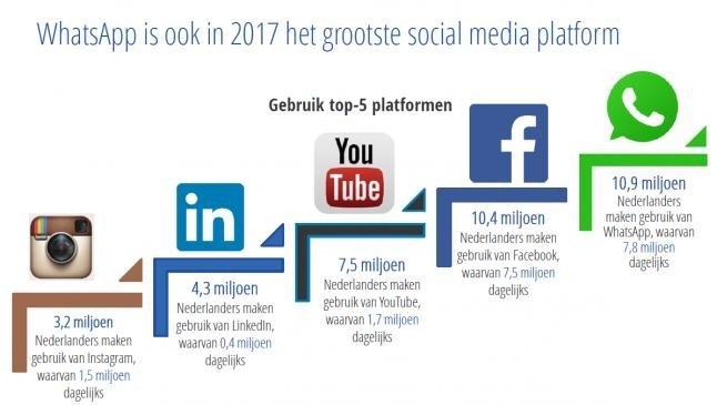 social media rangorde