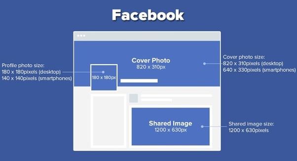Infographic die de maten van afbeeldingen op Facebook toont