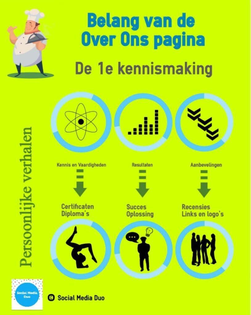 Infographic over het belang van de 'Over ons' pagina.